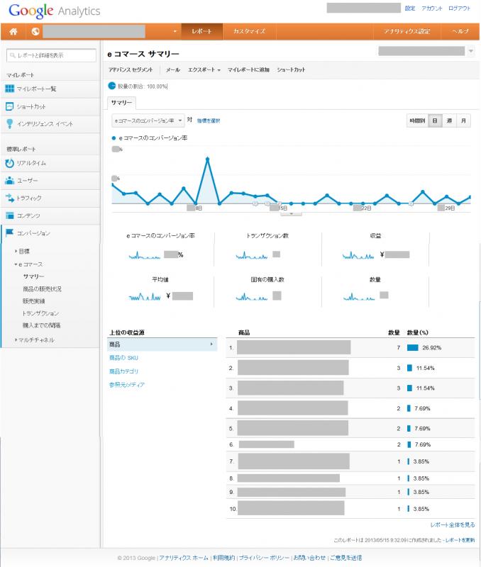 Google Analyticsのeコマース サマリー画面