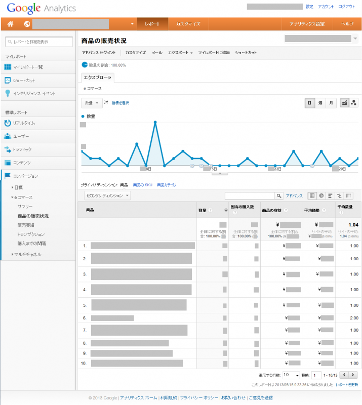 Google Analyticsのeコマース 商品の販売状況画面