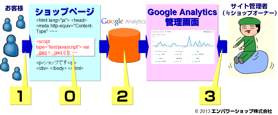 Google Analyticsの仕組み