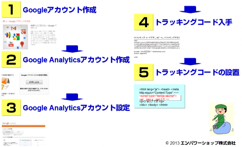 Google AnalyticsをECサイトに導入・設定する5ステップ