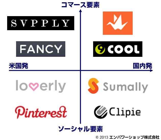 ソーシャルからコマースへの系譜 PinterestからSumally、FANCY、そしてOrigamiへ