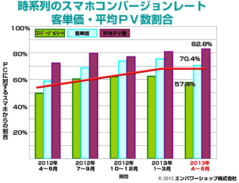 時系列のスマートフォンコンバージョンレート・客単価・平均PV数割合