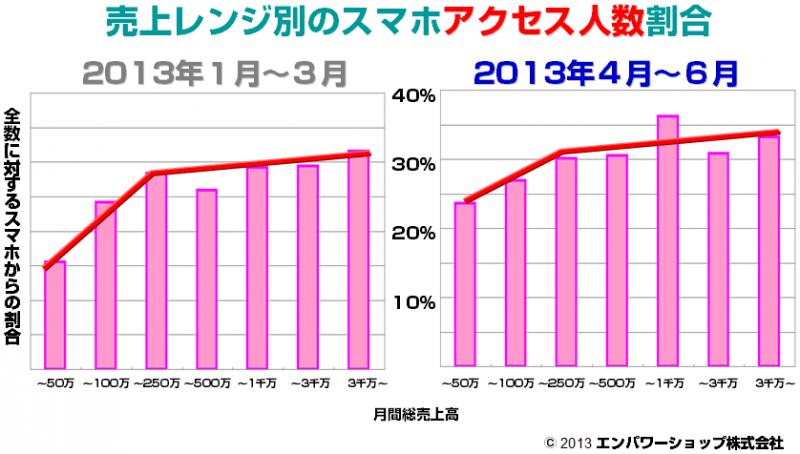 売上レンジ別のスマートフォンアクセス人数割合