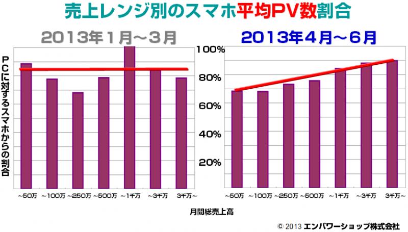 売上レンジ別のスマートフォン平均PV数割合