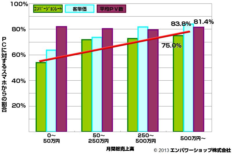 楽天のスマートフォンコンバージョンレート・客単価・平均PV数割合