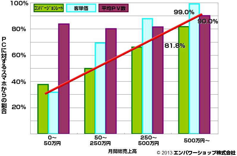 本店のスマートフォンコンバージョンレート・客単価・平均PV数割合