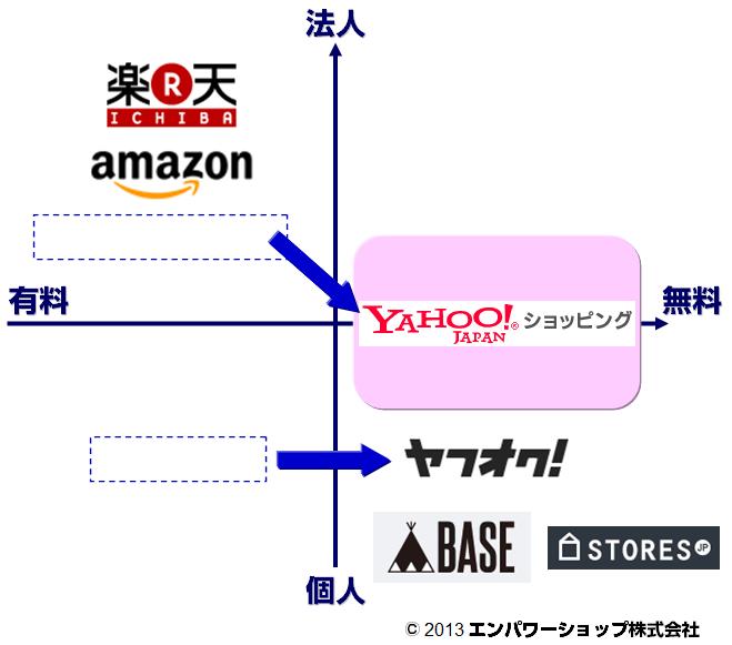国内の主要ECモール・ASPマップ