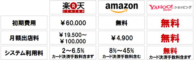 国内EC3大モール 楽天・Amazon・Yahoo!ショッピングの手数料比較
