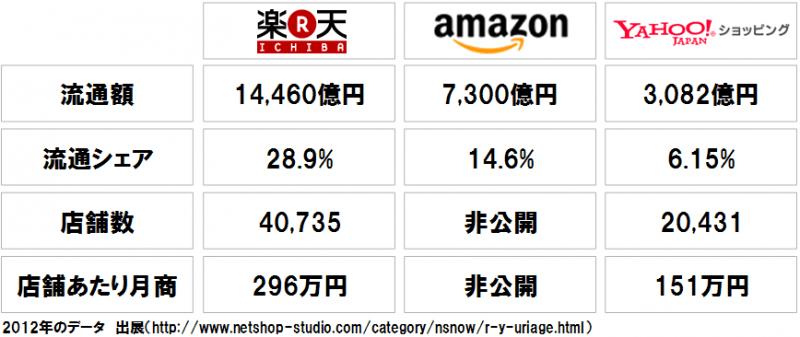 国内EC3大モール 楽天・Amazon・Yahoo!ショッピングのシェア比較