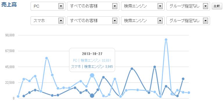 PCとスマホの検索エンジン経由のユーザーのコンバージョン率の推移を比較確認