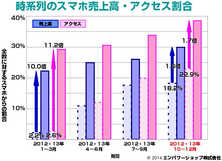 時系列のスマホ売上高・アクセス割合(前年比)