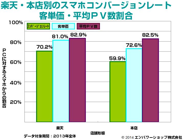 出店形態別のスマホコンバージョンレート・客単価・平均PV数割合