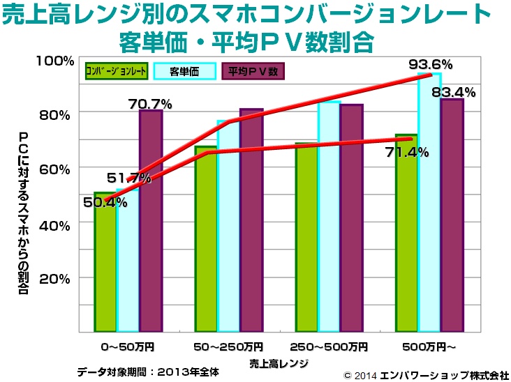 売上高レンジ別のスマホコンバージョンレート・客単価・平均PV数割合