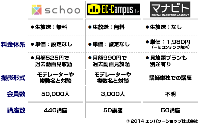 ECをオンラインで学ぶ - schoo(スクー)、ECキャンパス、マナビトオンラインがEC事業者へ提供する恩恵