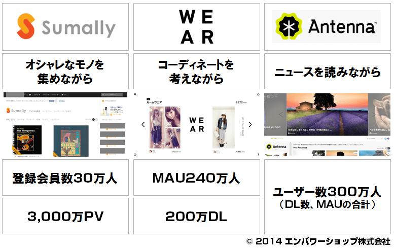 オンラインでの「衝動買い」のムーブメントはそこまできている - Sumally、WEAR、Antennaが提案するワクワク感