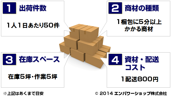 ECサイトの梱包発送業務をアウトソースする際の分かりやすい4つの判断基準