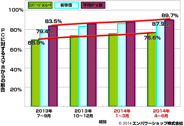 時系列のスマホコンバージョンレート・客単価・平均PV数割合