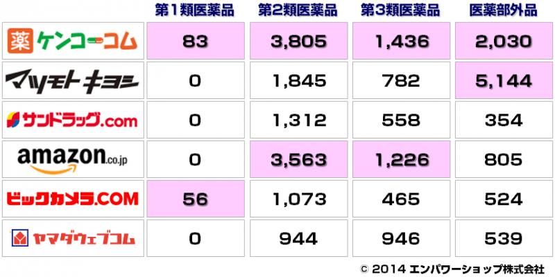 医薬品・医薬部外品の取り扱い商品数(2014年8月6日現在)