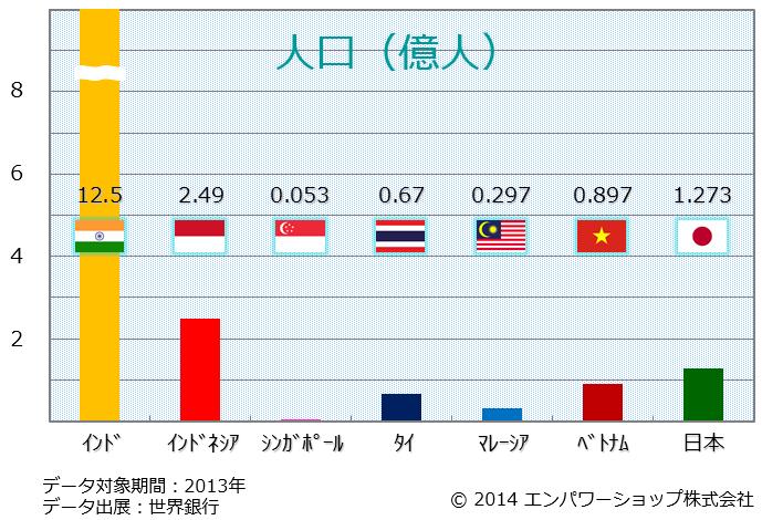 東南アジアとインドと日本の人口