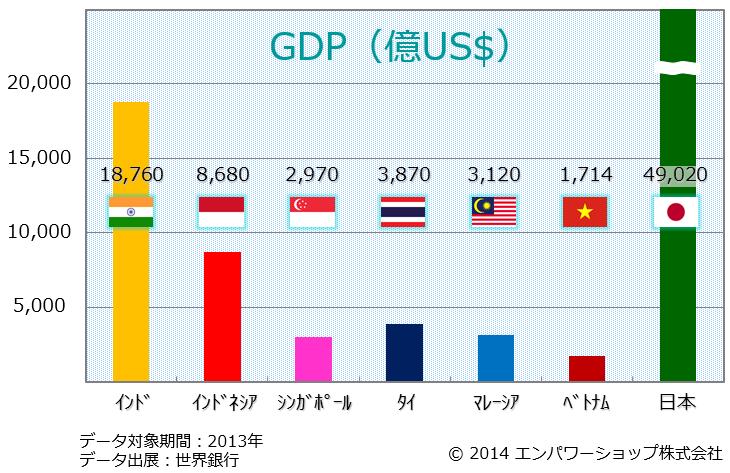 東南アジアとインドと日本のGDP