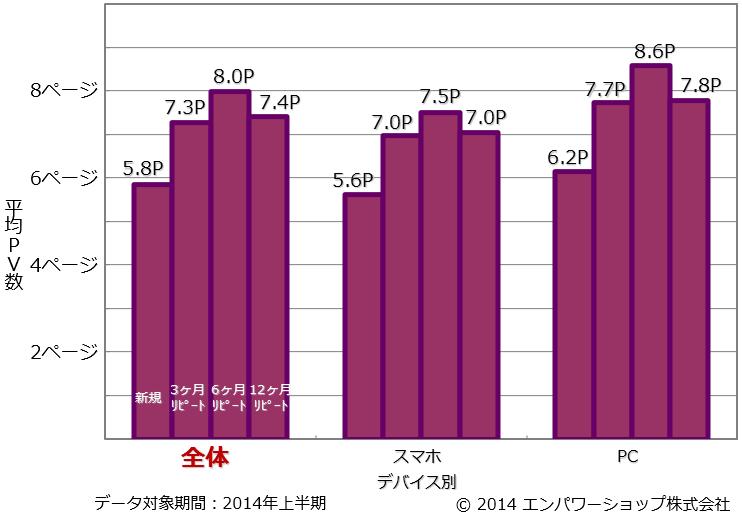 デバイス別のリピート頻度別の平均PV数