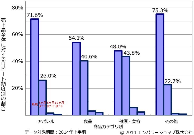商品カテゴリ別のリピート頻度別の売上高比