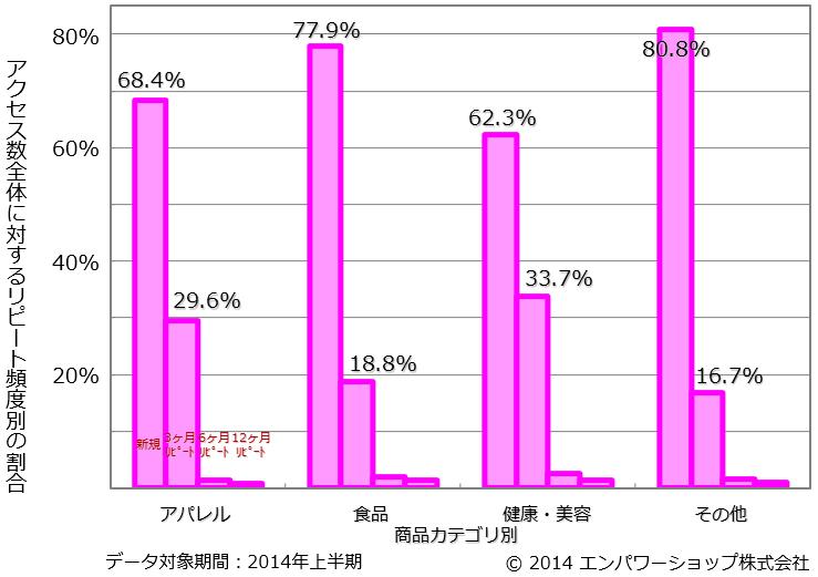 商品カテゴリ別のリピート頻度別のアクセス数比