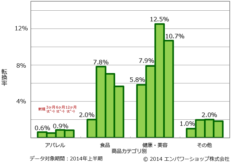 商品カテゴリ別のリピート頻度別の転換率
