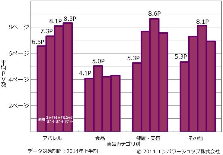 商品カテゴリ別のリピート頻度別の平均PV数