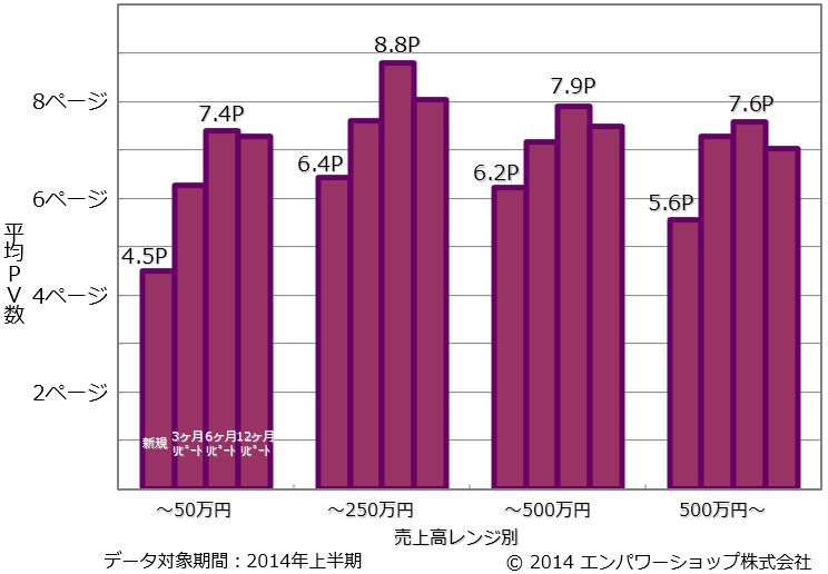 売上高レンジ別のリピート頻度別の平均PV数