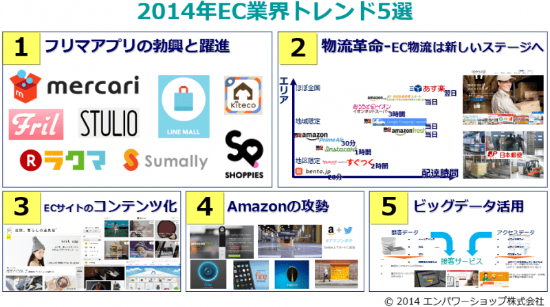 2014年EC業界でチェックしておくべきトレンド5選