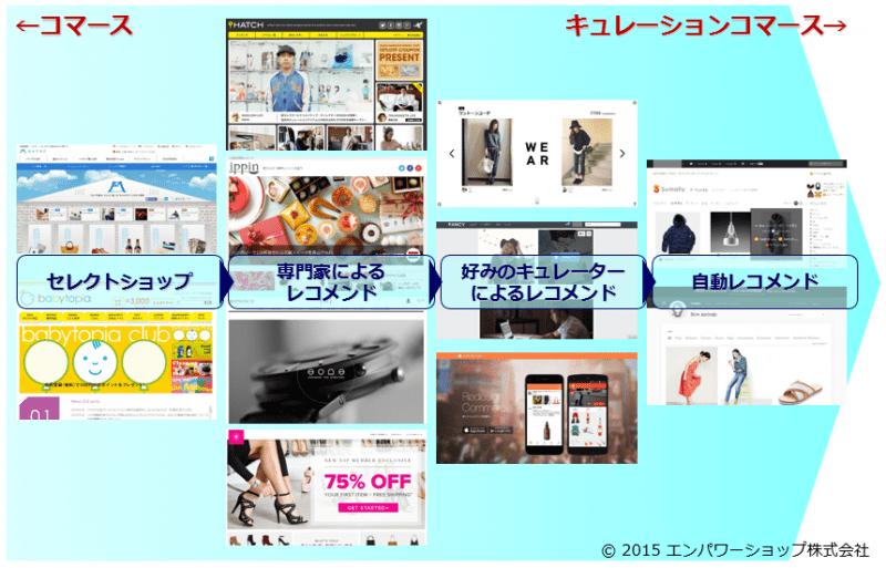 キュレーションコマースへの進化の道程~藤巻百貨店からhatch、SumallyそしてSTYLESEEKへ