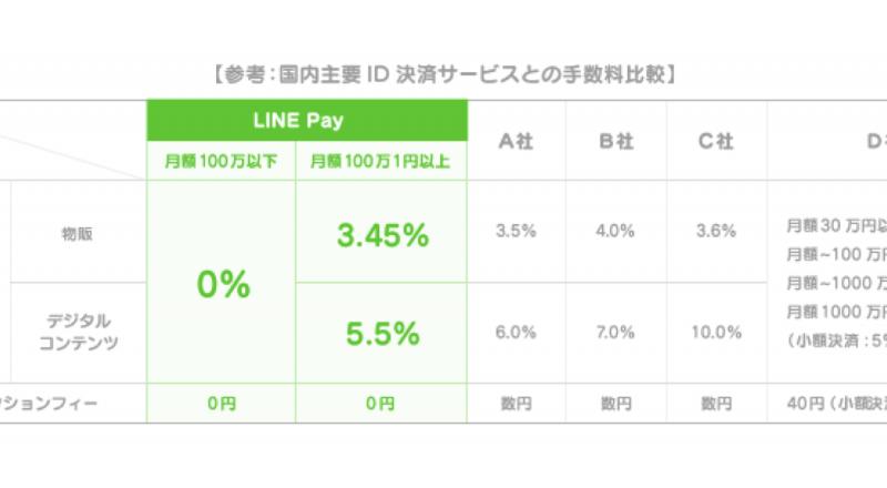 LINEpay料金