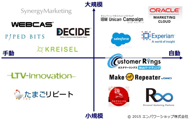 ECサイトでも使えるマーケティングオートメーションサービスを4つのセグメントで整理してみた