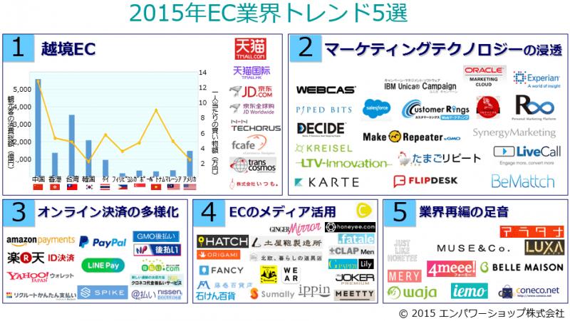 【2015年まとめ】今年EC業界でチェックしておくべきトレンド5選と2016年のEC業界展望