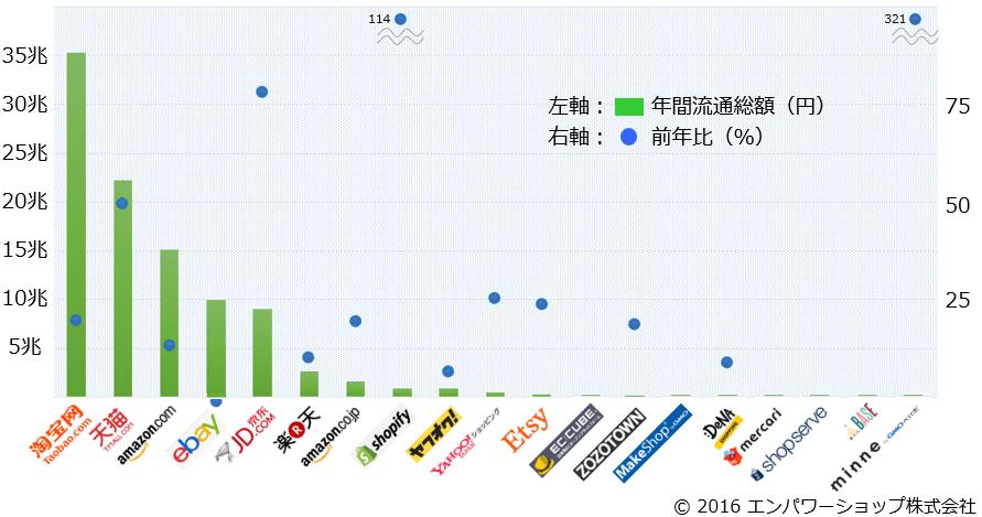 ECモール・カートの2015年流通総額まとめ - 国内12・海外7の各主力プレイヤーの値から見る市場トレンド