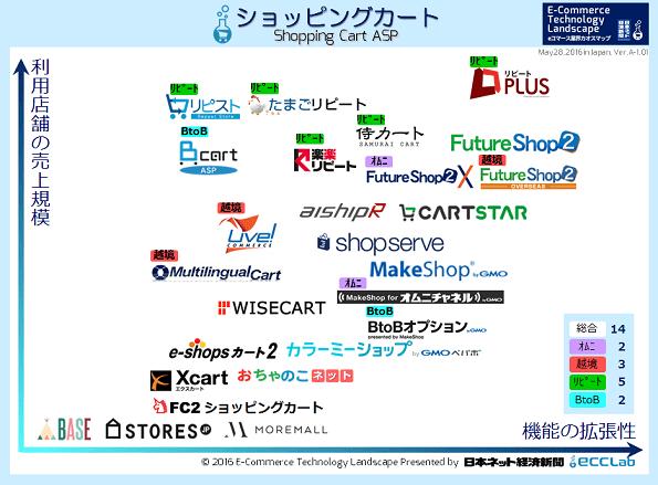 eコマース業界カオスマップ2016 - ショッピングカート編