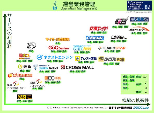 eコマース業界カオスマップ2016 - 運営業務管理編