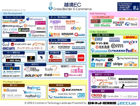 eコマース業界カオスマップ2016 - 越境EC編