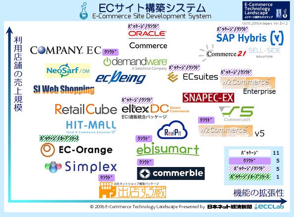 eコマース業界カオスマップ2016 - ECサイト構築システム編