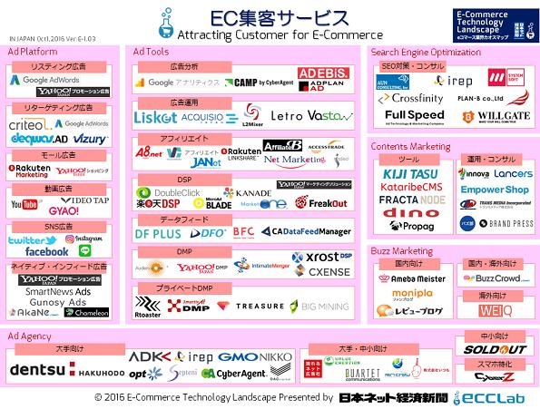 eコマース業界カオスマップ2016 - EC集客サービス編