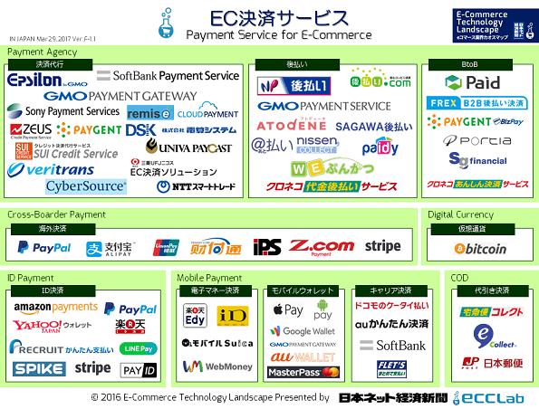 eコマース業界カオスマップ2016 - EC決済サービス編