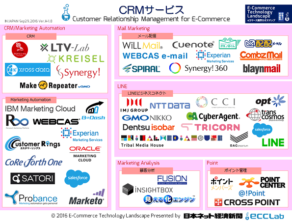 eコマース業界カオスマップ2016 - CRMサービス編