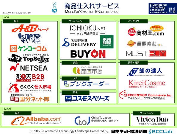 eコマース業界カオスマップ2016 - 商品仕入れサービス編