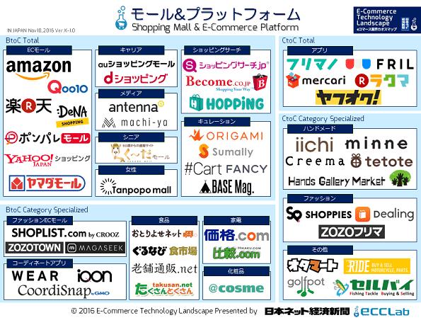 eコマース業界カオスマップ2016 - ECモール&プラットフォーム編