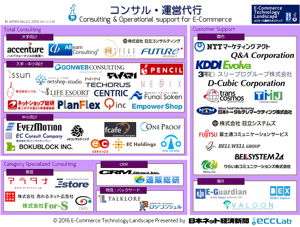 eコマース業界カオスマップ2016 - コンサル・運営代行編