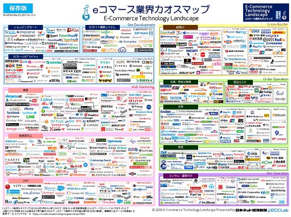 eコマース業界カオスマップ2016 - 総集編