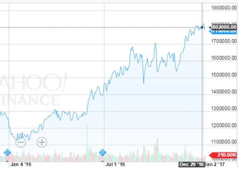 の 株価 韓国