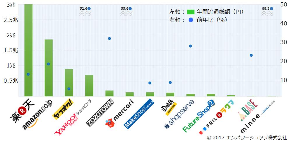 国内のECモール・カート・アプリの流通総額2016年版