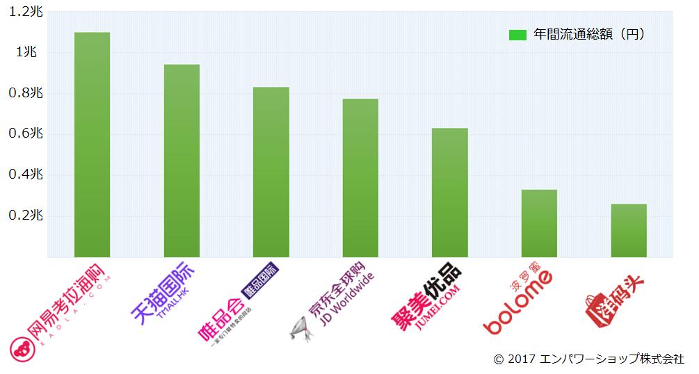 中国の越境ECモールの流通総額2016年版